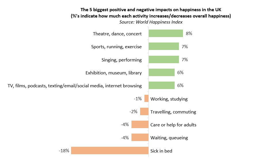 Impacts on happiness