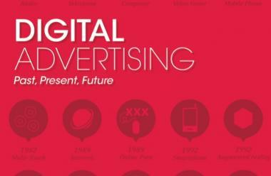 Digital Advertising. Past, Present and Future